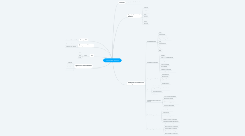 Mind Map: Plataformas E - Learning