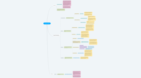 Mind Map: Occupier's Liability