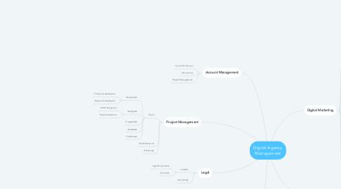 Mind Map: Digital Agency Management
