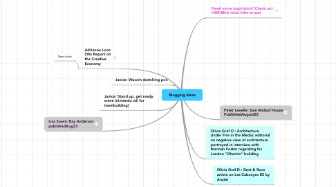 Mind Map: Blogging Ideas
