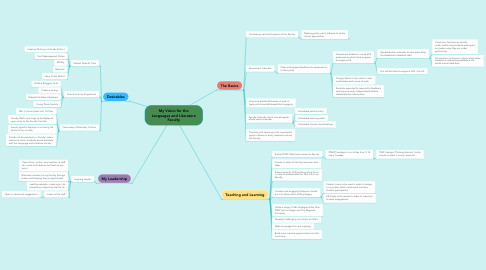 Mind Map: My Vision for the Languages and Literature Faculty