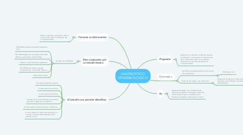 Mind Map: DIAGNOSTICO EPIDEMIOLOGICO