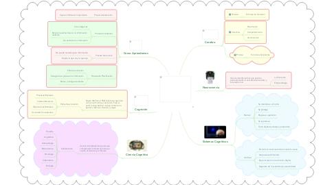 Mind Map: CEREBRO, CIENCIA COGNITIVA Y EDUCACIÓN