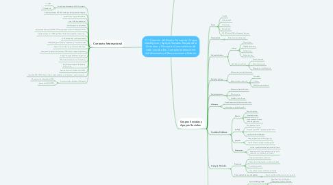 Mind Map: 11.1 Creación del Estado Franquista. Grupos Ideológicos y Apoyos Sociales. Etapas de la Dictadura y Principales Características de cada una de ellas. Contexto Internacional: del Aislamiento al Reconocimiento Exterior