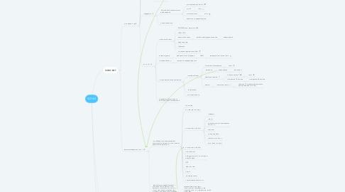 Mind Map: SOHO
