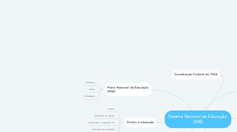 Mind Map: Sistema Nacional de Educação  (SNE)