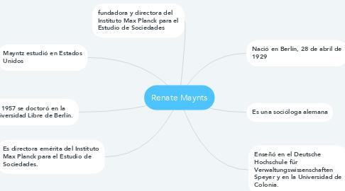 Mind Map: Renate Maynts