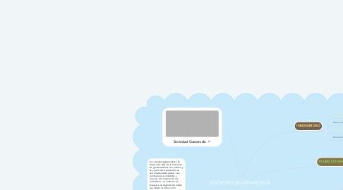 Mind Map: SOCIEDAD GUATEMALTECA