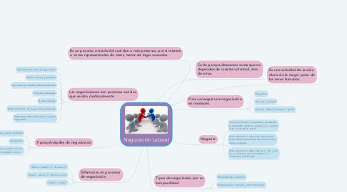 Mind Map: Negociación Laboral