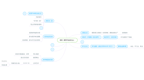 Mind Map: 唐朝(繁荣开放的社会)