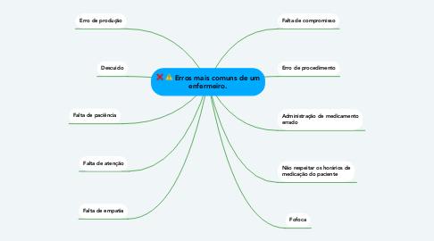 Mind Map: Erros mais comuns de um enfermeiro.