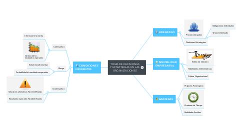 Mind Map: TOMA DE DECISIONES Y ESTRATEGIAS EN LAS ORGANIZACIONES