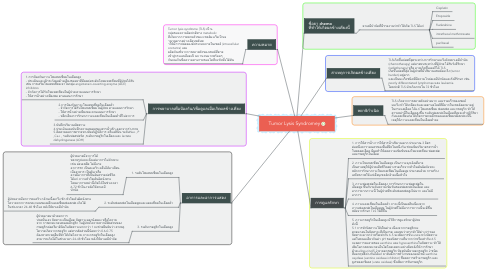 Mind Map: Tumor Lysis Syndromey