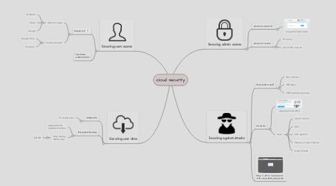 Mind Map: cloud security