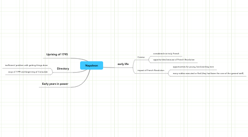 Mind Map: Napoleon