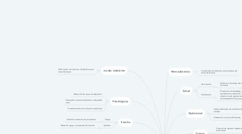 Mind Map: Factores que afectan a la lactancia materna