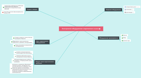 Mind Map: Электронное оборудование современного класса