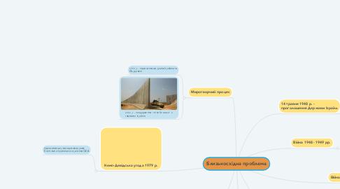 Mind Map: Близькосхідна проблема