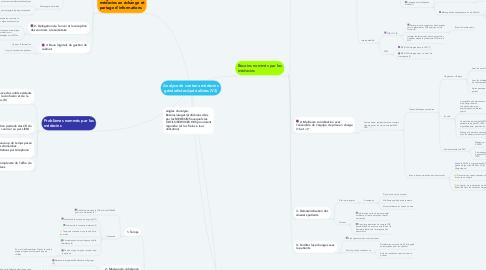 Mind Map: Analyse de contenu médecins généralistes/spécialistes (V2)