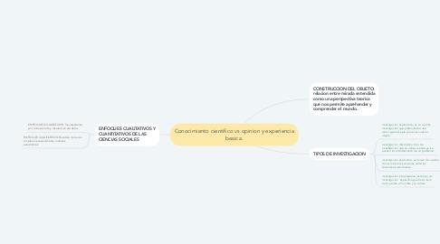 Mind Map: Conocimiento cientifico vs opinion y experiencia basica.