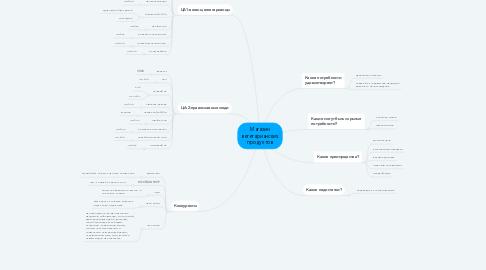 Mind Map: Магазин вегетарианских продуктов