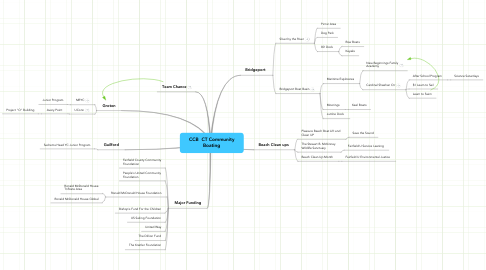 Mind Map: CCB  CT Community Boating