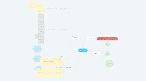 Mind Map: أساليب التعلم
