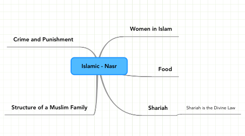 Mind Map: Islamic - Nasr
