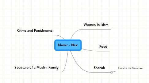 Mind Map: Islamic - Nasr