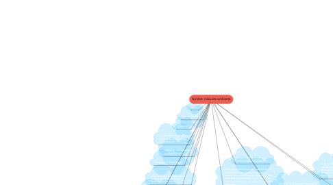 Mind Map: hombre-máquina-ambiente