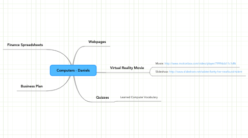 Mind Map: Computers - Daniels