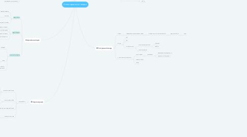Mind Map: Бізнес процеси в товарці
