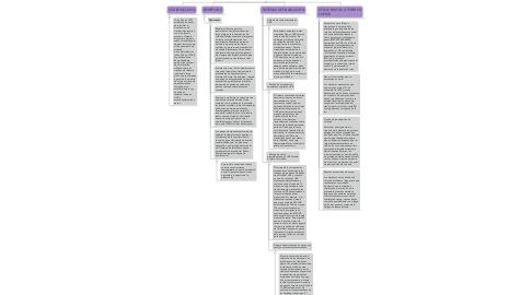 Mind Map: LEY 546 DE 1999