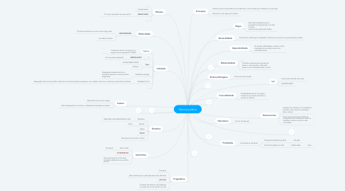Mind Map: Norma jurídica