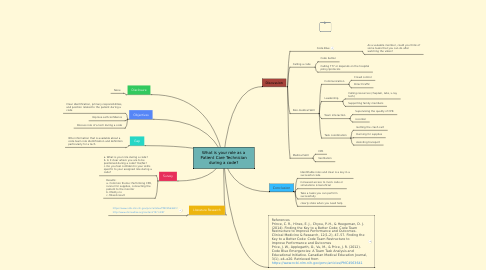 Mind Map: What is your role as a Patient Care Technician during a code?