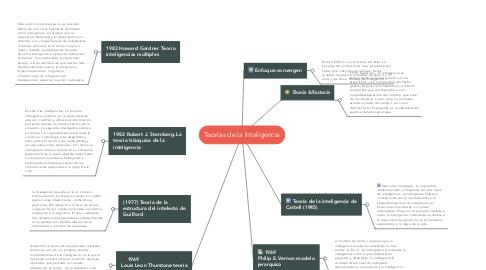 Mind Map: Teorías de la Inteligencia