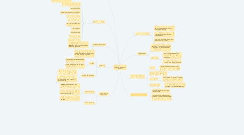 Mind Map: Los primeros pasos en el proceso de investigación científica