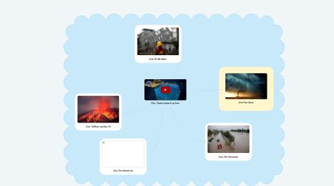Mind Map: Die Naturkatastrophen