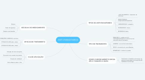 Mind Map: ANTI-PARASITARIOS
