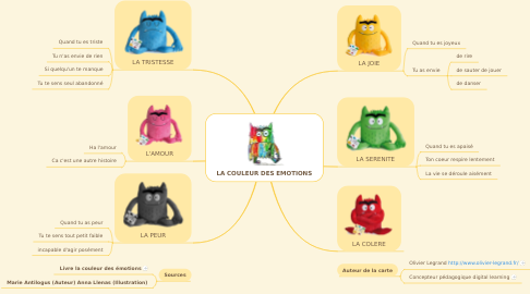 Mind Map: LA COULEUR DES EMOTIONS