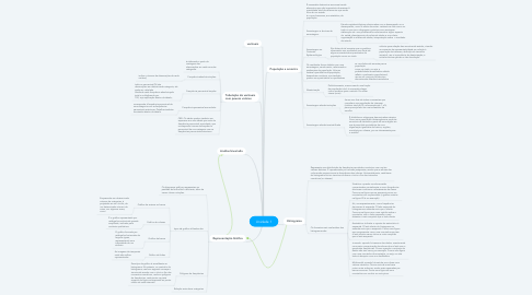 Mind Map: Unidade 1