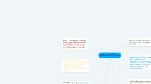 Mind Map: MAPA CONCEPTUAL