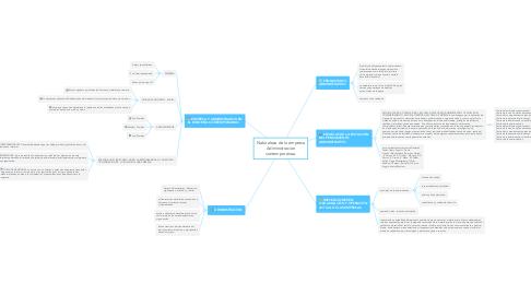 Mind Map: Naturaleza de la empresa Adiministracion contemporánea.