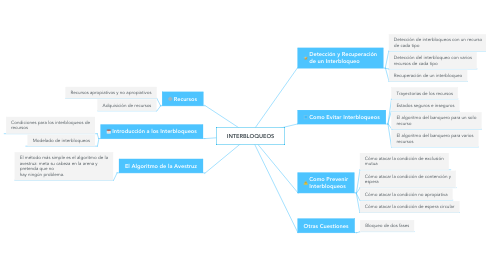 Mind Map: INTERBLOQUEOS