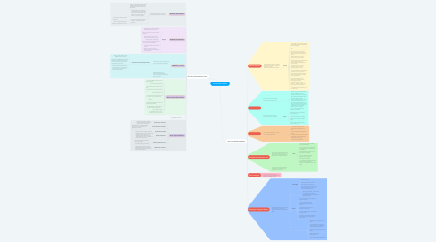 Mind Map: Construcción de ítems