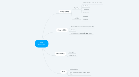Mind Map: IoT Solution