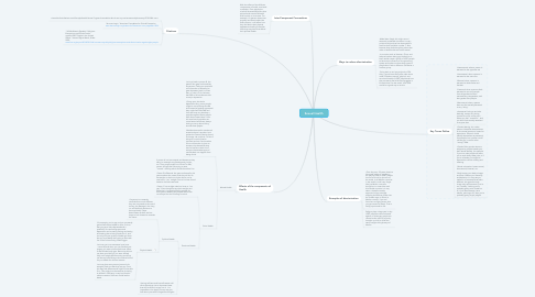 Mind Map: Sexual Health