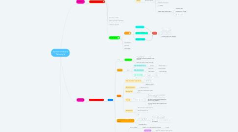 Mind Map: Aproximación a la Tecnología