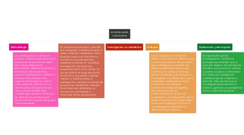Mind Map: INVESTIGACIÓN CUALITATIVA