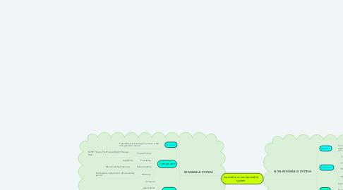 Mind Map: repairable vs nonrepairable system